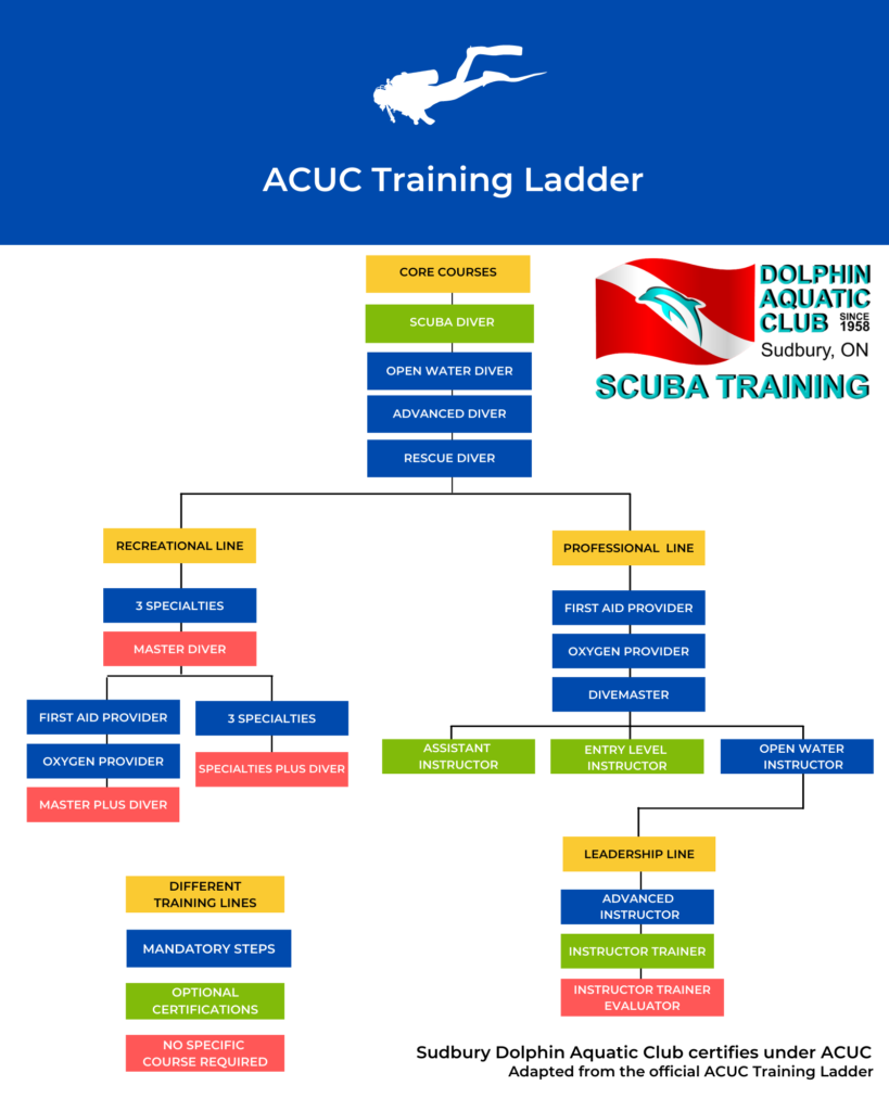 ACUC Training Ladder infographic